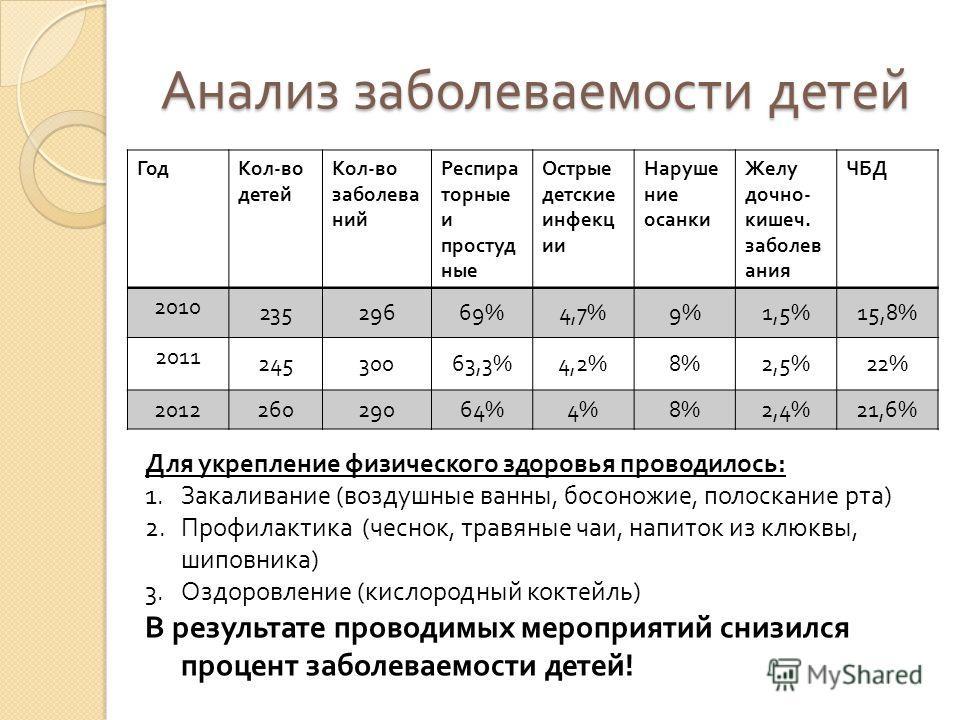 Анализ заболеваемости детей ГодКол - во детей Кол - во заболева ний Респира торные и простуд ные Острые детские инфекц ии Наруше ние осанки Желу дочно - кишеч. заболев ания ЧБД 2010 23529669%4,7%9%1,5%15,8% 2011 24530063,3%4,2%8%2,5%22% 2012 26029064