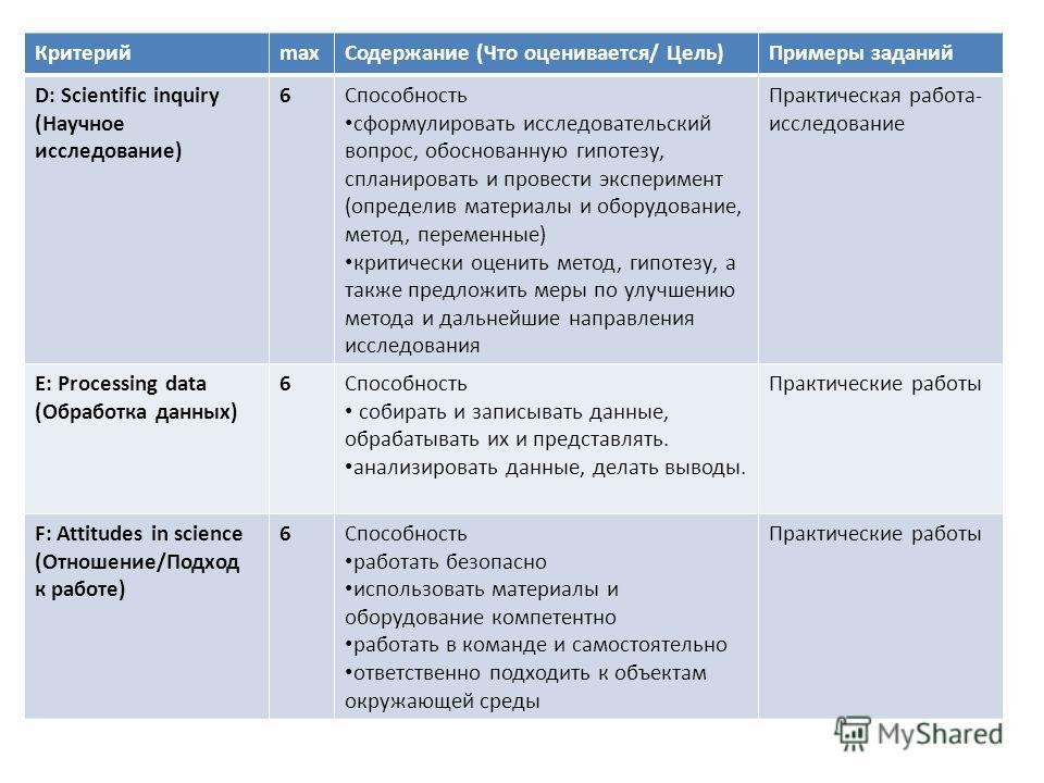 КритерийmaxСодержание (Что оценивается/ Цель)Примеры заданий D: Scientific inquiry (Научное исследование) 6Способность сформулировать исследовательский вопрос, обоснованную гипотезу, спланировать и провести эксперимент (определив материалы и оборудов