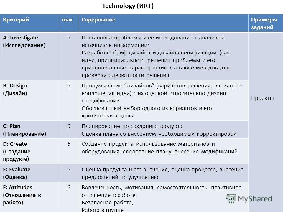 Technology (ИКТ) КритерийmaxСодержаниеПримеры заданий A: Investigate (Исследование) 6Постановка проблемы и ее исследование с анализом источников информации; Разработка бриф-дизайна и дизайн-спецификации (как идеи, принципиального решения проблемы и е