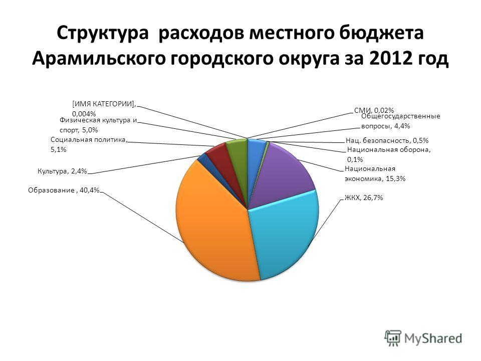Структура расходов местного бюджета Арамильского городского округа за 2012 год
