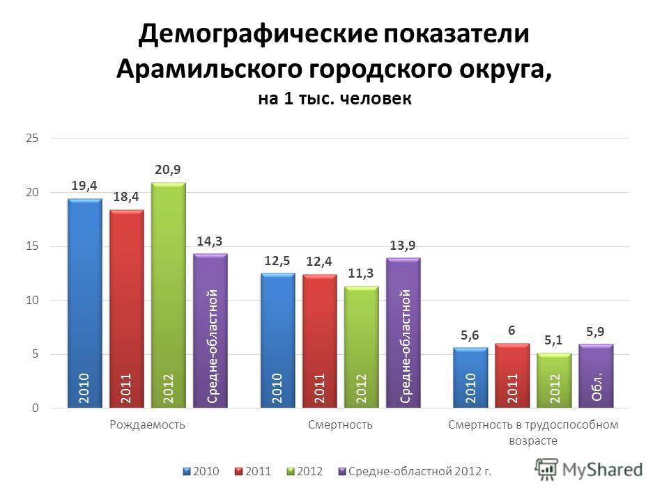 Демографические показатели Арамильского городского округа, на 1 тыс. человек 201020112012Средне-областной201020112012Средне-областной201020112012 Обл.