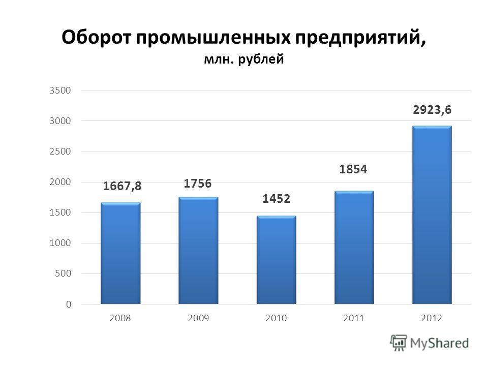 Оборот промышленных предприятий, млн. рублей