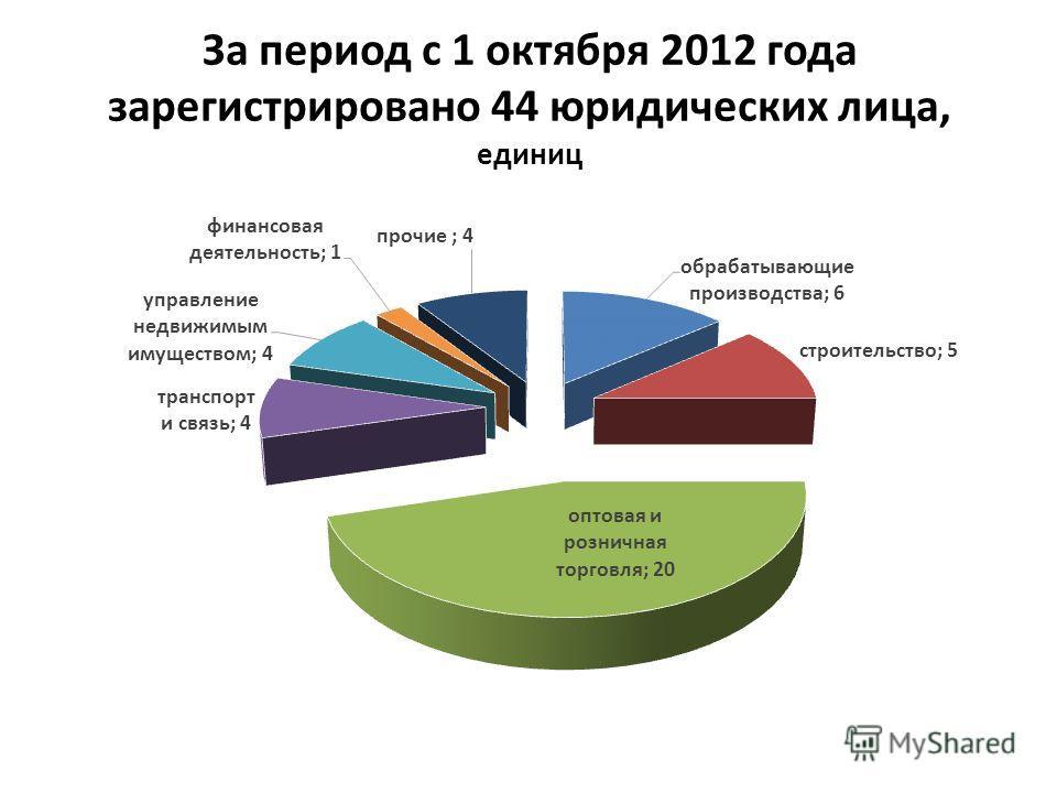 За период с 1 октября 2012 года зарегистрировано 44 юридических лица, единиц