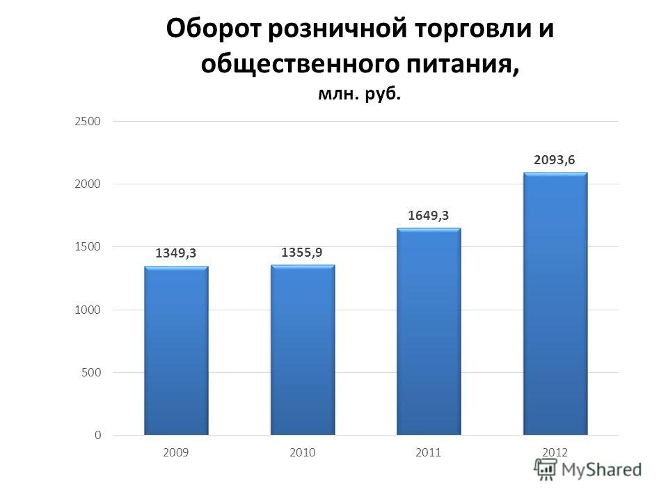 Оборот розничной торговли и общественного питания, млн. руб.