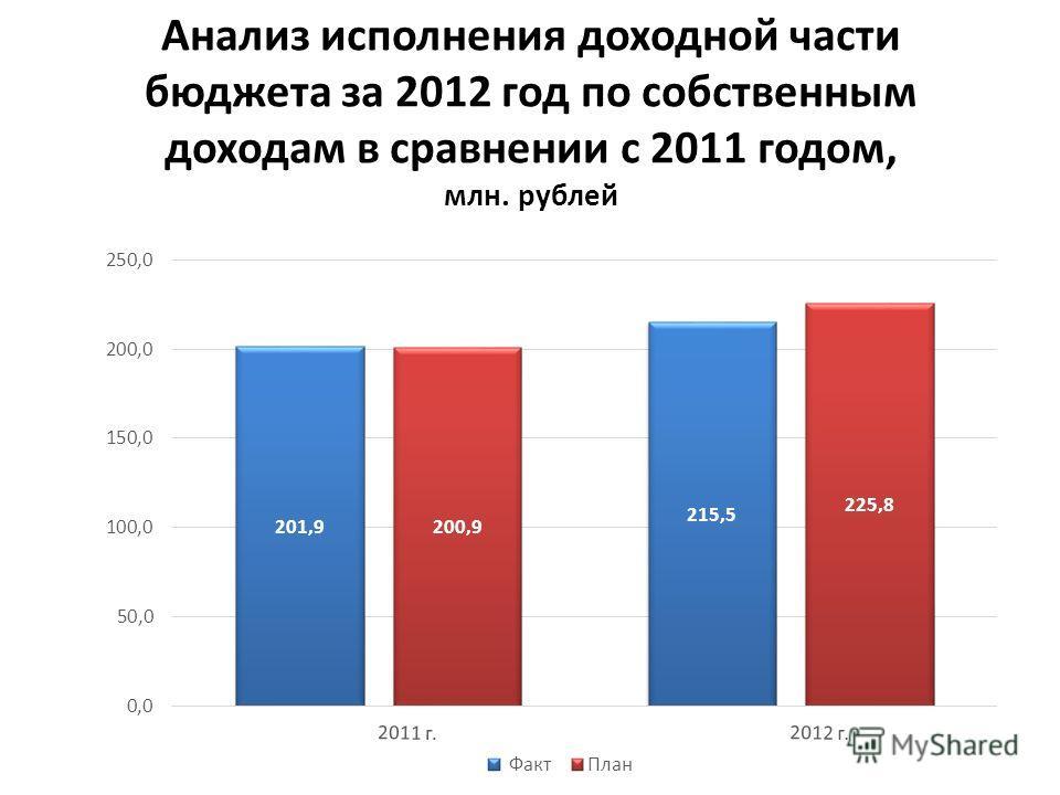 Анализ исполнения доходной части бюджета за 2012 год по собственным доходам в сравнении с 2011 годом, млн. рублей