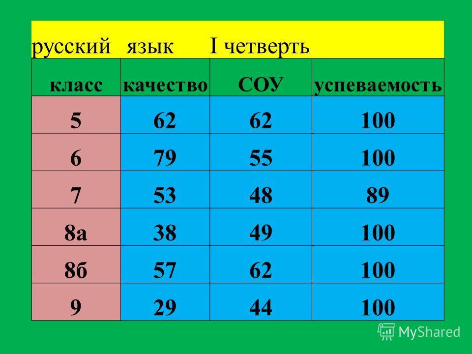 русский языкI четверть класскачествоСОУуспеваемость 562 100 67955100 7534889 8а3849100 8б5762100 92944100