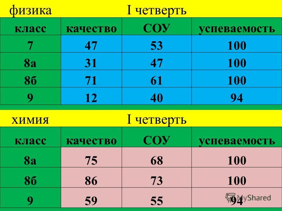 физикаI четверть класскачествоСОУуспеваемость 74753100 8а3147100 8б7161100 9124094 химияI четверть класскачествоСОУуспеваемость 8а7568100 8б8673100 9595594