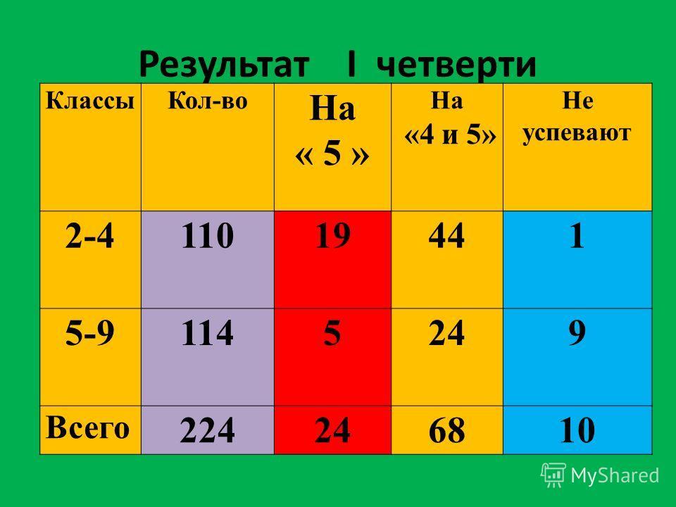 Результат I четверти КлассыКол-во На « 5 » На «4 и 5» Не успевают 2-41101941 5-91145249 Всего 224246810