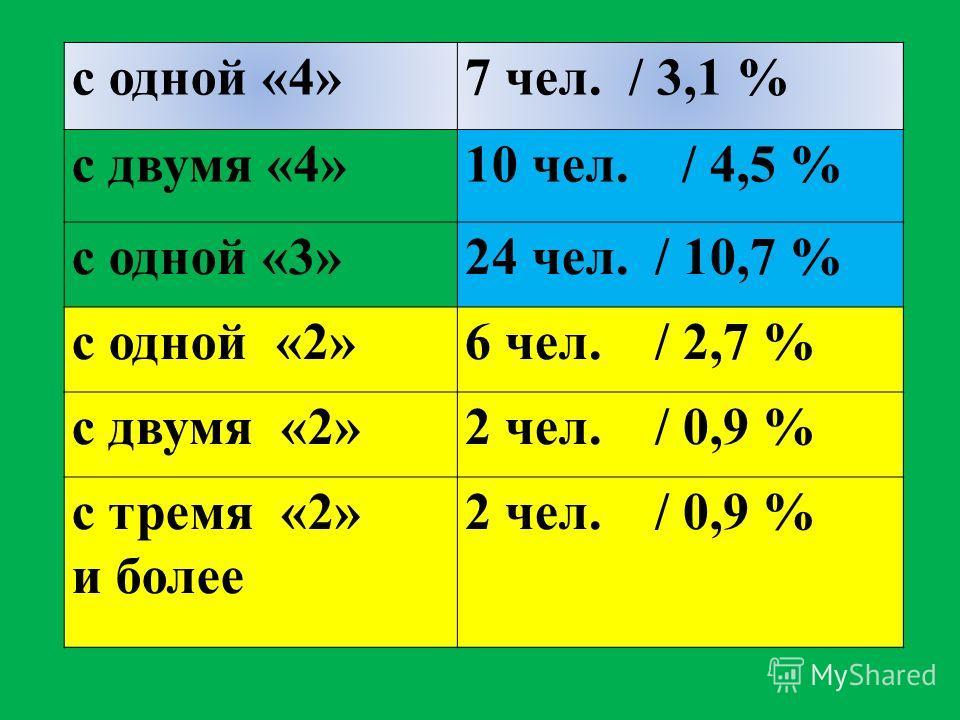 с одной «4»7 чел. / 3,1 % с двумя «4»10 чел. / 4,5 % с одной «3»24 чел. / 10,7 % с одной «2»6 чел. / 2,7 % с двумя «2»2 чел. / 0,9 % с тремя «2» и более 2 чел. / 0,9 %