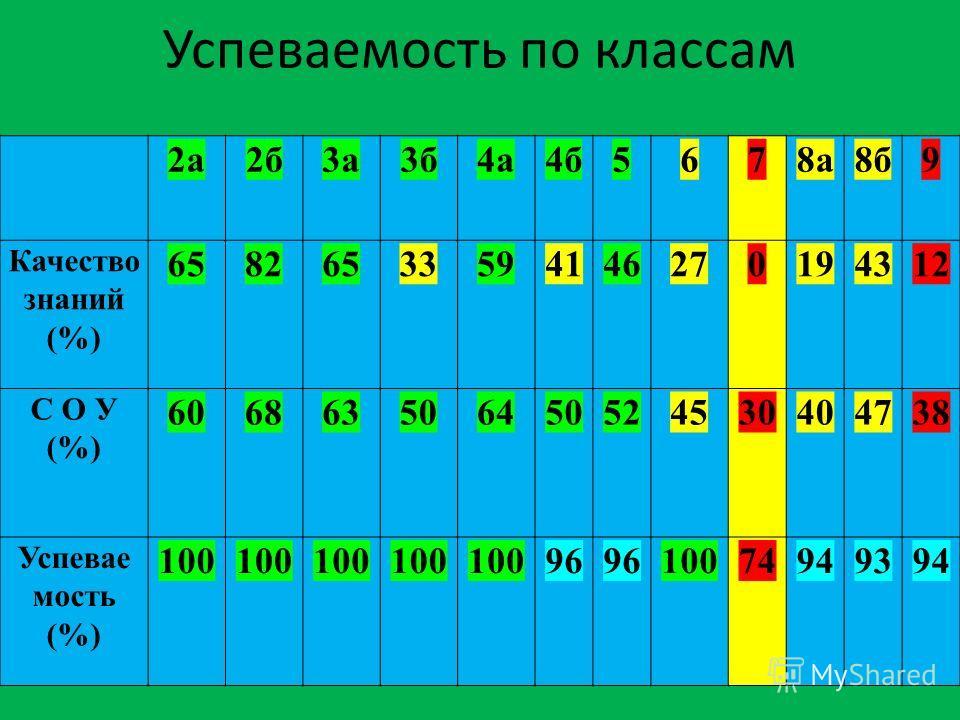 Успеваемость по классам 2а2а2б2б3а3а3б3б4а4а4б5678а8б9 Качество знаний (%) 65826533594146270194312 С О У (%) 606863506450524530404738 Успевае мость (%) 100 96 10074949394