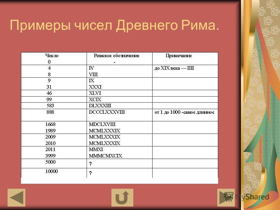 Примеры чисел Древнего Рима.
