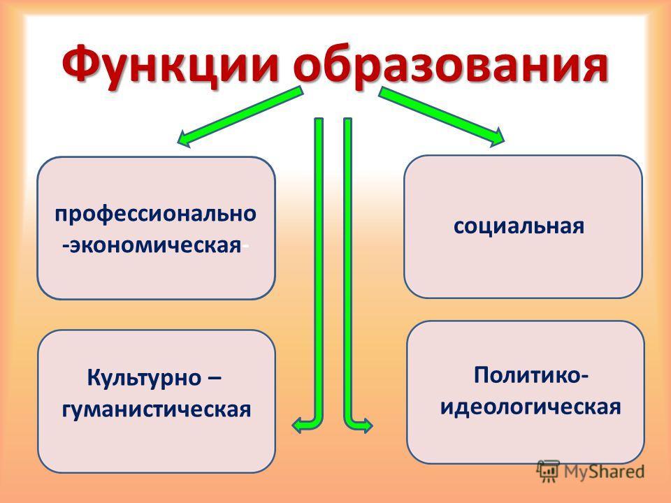 Функции образования профессионально -экономическая- социальная Культурно – гуманистическая Политико- идеологическая