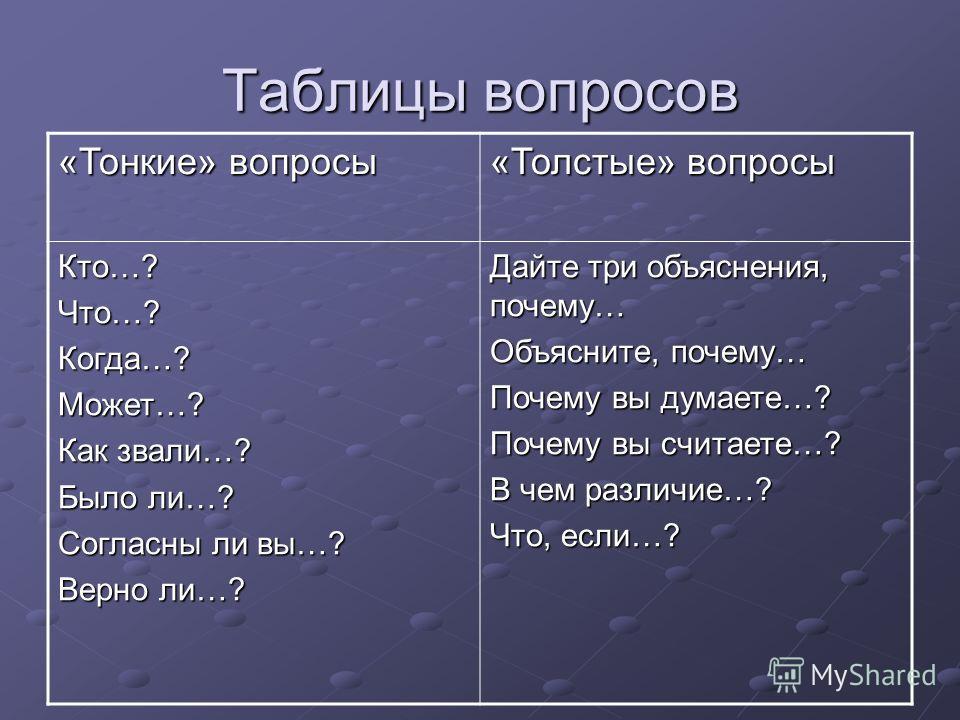 Таблицы вопросов «Тонкие» вопросы «Толстые» вопросы Кто…?Что…?Когда…?Может…? Как звали…? Было ли…? Согласны ли вы…? Верно ли…? Дайте три объяснения, почему… Объясните, почему… Почему вы думаете…? Почему вы считаете…? В чем различие…? Что, если…?