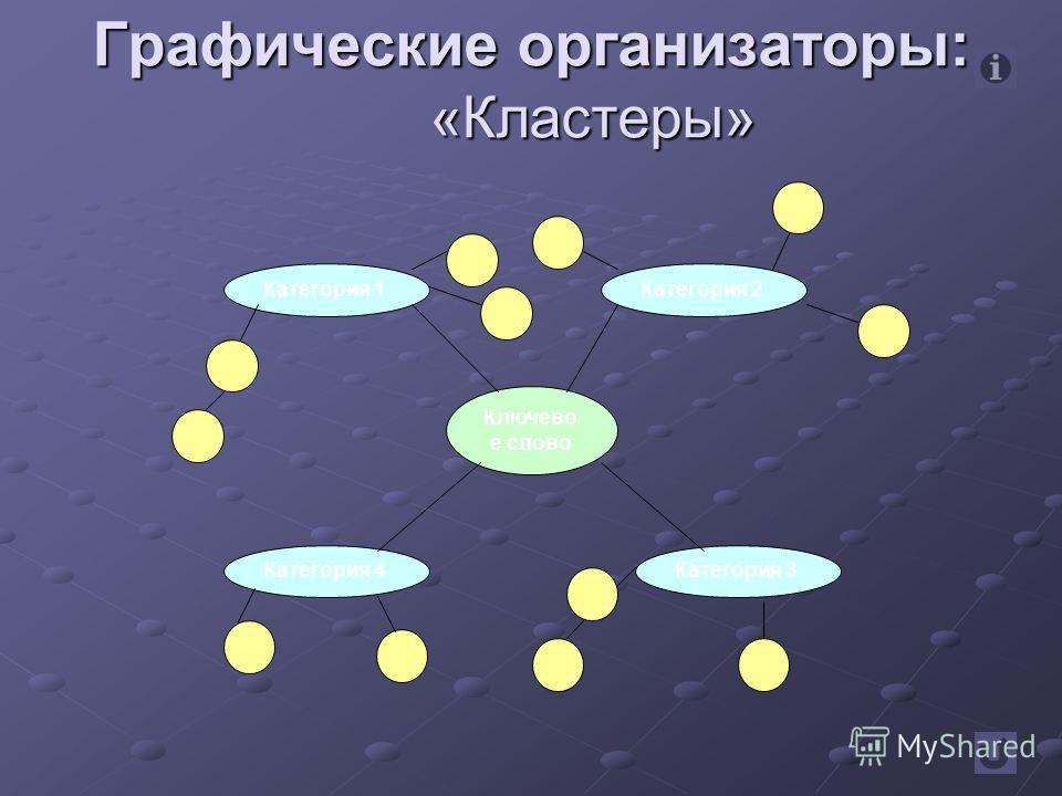 35 Ключево е слово Категория 1 Категория 4Категория 3 Категория 2 Графические организаторы: «Кластеры»