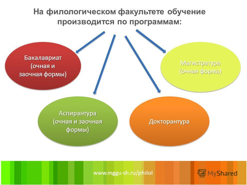 На филологическом факультете обучение производится по программам: www.mggu-sh.ru/philol Бакалавриат (очная и заочная формы) Аспирантура (очная и заочная формы) ДокторантураДокторантура Магистратура (очная форма)