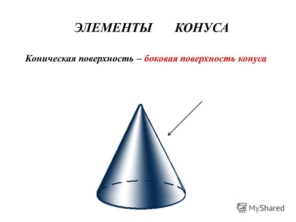 ЭЛЕМЕНТЫ КОНУСА Коническая поверхность – боковая поверхность конуса