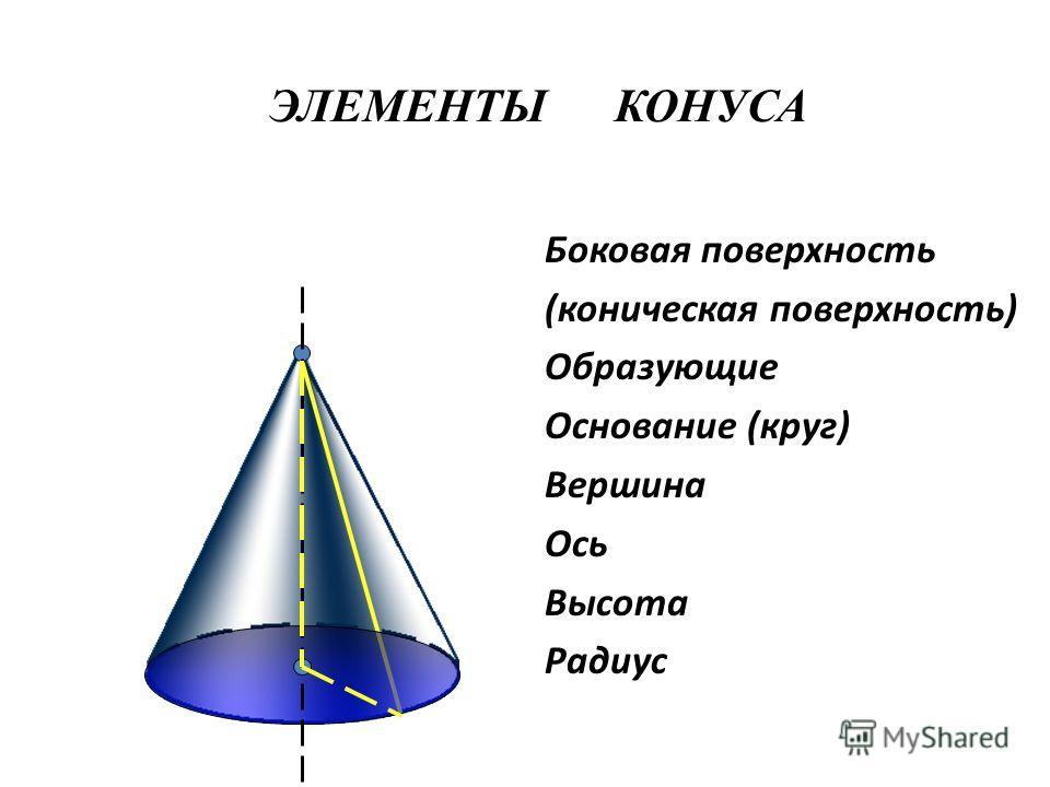 Боковая поверхность (коническая поверхность) Образующие Основание (круг) Вершина Ось Высота Радиус ЭЛЕМЕНТЫ КОНУСА