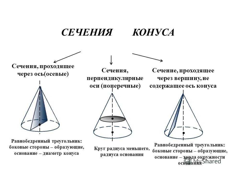 СЕЧЕНИЯ КОНУСА Сечения, проходящее через ось(осевые) Сечения, перпендикулярные оси (поперечные) Сечение, проходящее через вершину, не содержащее ось конуса Равнобедренный треугольник: боковые стороны – образующие, основание – диаметр конуса Круг ради