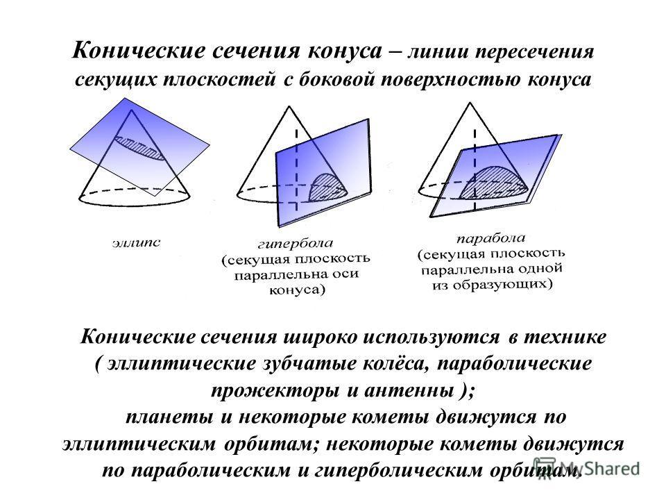 Конические сечения конуса – линии пересечения секущих плоскостей с боковой поверхностью конуса Конические сечения широко используются в технике ( эллиптические зубчатые колёса, параболические прожекторы и антенны ); планеты и некоторые кометы движутс