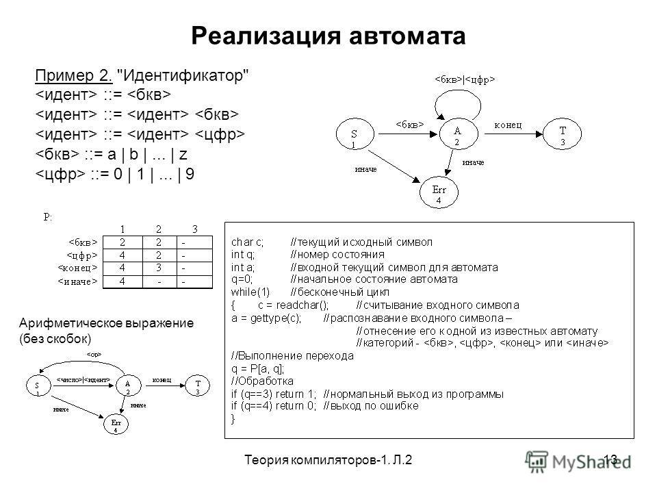 Теория компиляторов-1. Л.213 Реализация автомата Пример 2. Идентификатор ::= ::= a | b |... | z ::= 0 | 1 |... | 9 Арифметическое выражение (без скобок)