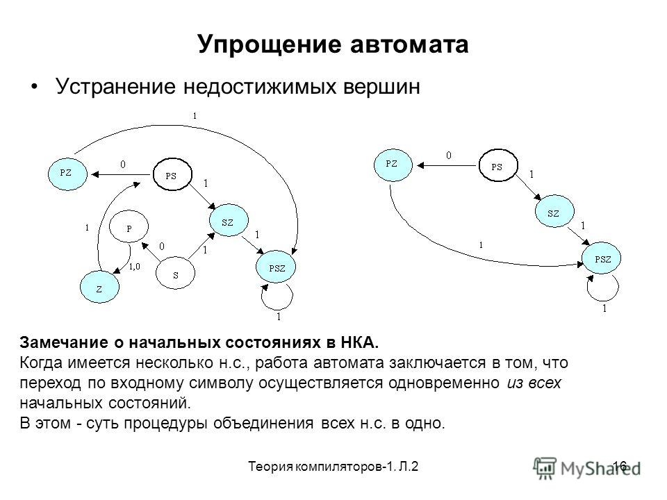 Теория компиляторов-1. Л.216 Упрощение автомата Устранение недостижимых вершин Замечание о начальных состояниях в НКА. Когда имеется несколько н.с., работа автомата заключается в том, что переход по входному символу осуществляется одновременно из все