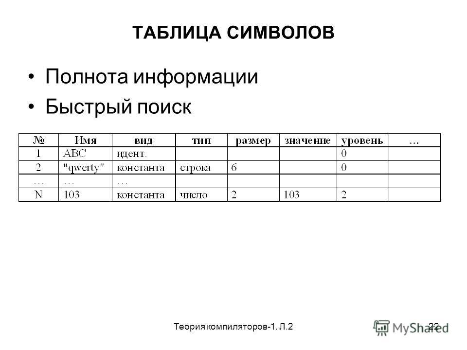 Теория компиляторов-1. Л.222 ТАБЛИЦА СИМВОЛОВ Полнота информации Быстрый поиск
