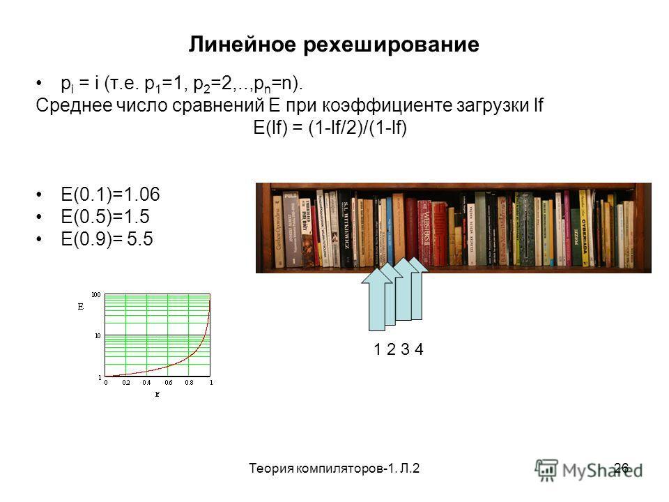 Теория компиляторов-1. Л.226 Линейное рехеширование p i = i (т.е. p 1 =1, p 2 =2,..,p n =n). Среднее число сравнений E при коэффициенте загрузки lf E(lf) = (1-lf/2)/(1-lf) E(0.1)=1.06 E(0.5)=1.5 E(0.9)= 5.5 1 2 3 4