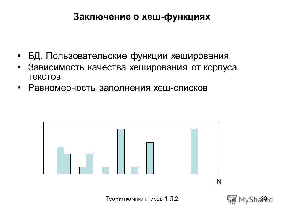 Теория компиляторов-1. Л.230 Заключение о хеш-функциях БД. Пользовательские функции хеширования Зависимость качества хеширования от корпуса текстов Равномерность заполнения хеш-списков N