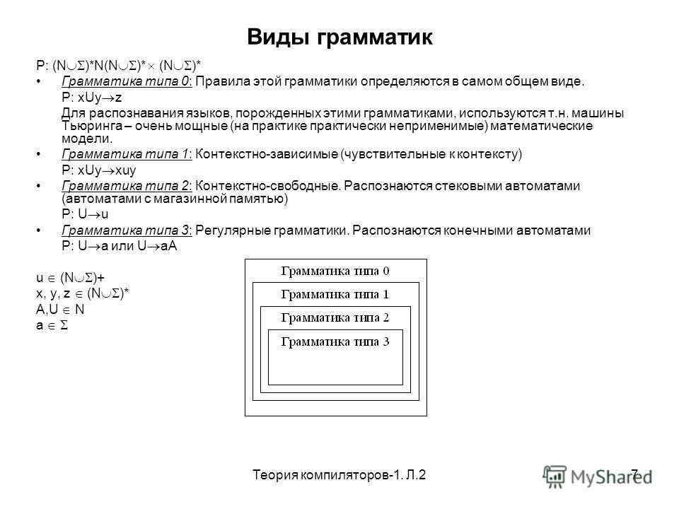 Теория компиляторов-1. Л.27 Виды грамматик P: (N )*N(N )* (N )* Грамматика типа 0: Правила этой грамматики определяются в самом общем виде. P: xUy z Для распознавания языков, порожденных этими грамматиками, используются т.н. машины Тьюринга – очень м