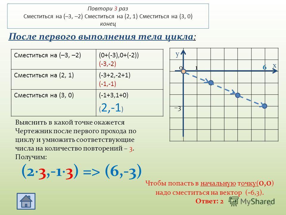 Повтори 3 раз Сместиться на (–3, –2) Сместиться на (2, 1) Сместиться на (3, 0) конец Сместиться на (–3, –2)(0+(-3),0+(-2)) (-3,-2) Сместиться на (2, 1)(-3+2,-2+1) (-1,-1) Сместиться на (3, 0)(-1+3,1+0) ( 2,-1 ) Выяснить в какой точке окажется Чертежн