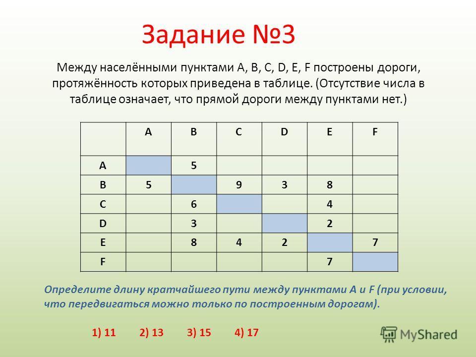 Между населёнными пунктами A, B, C, D, E, F построены дороги, протяжённость которых приведена в таблице. (Отсутствие числа в таблице означает, что прямой дороги между пунктами нет.) ABCDEF A5 B5938 C64 D32 E8427 F7 Определите длину кратчайшего пути м