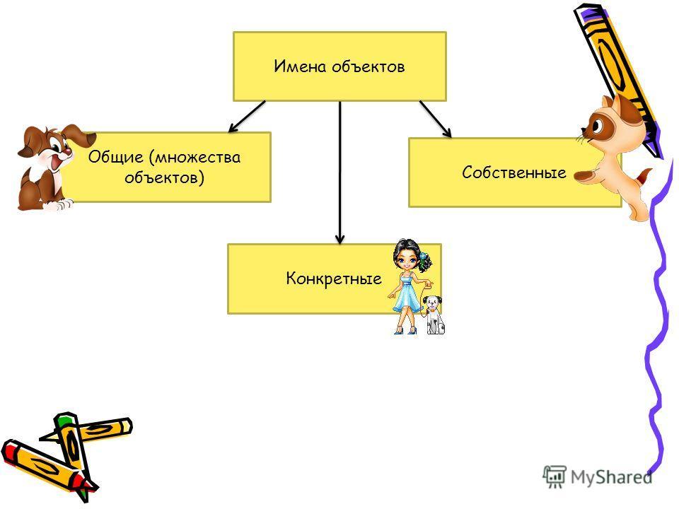 Имена объектов Общие (множества объектов) Собственные Конкретные