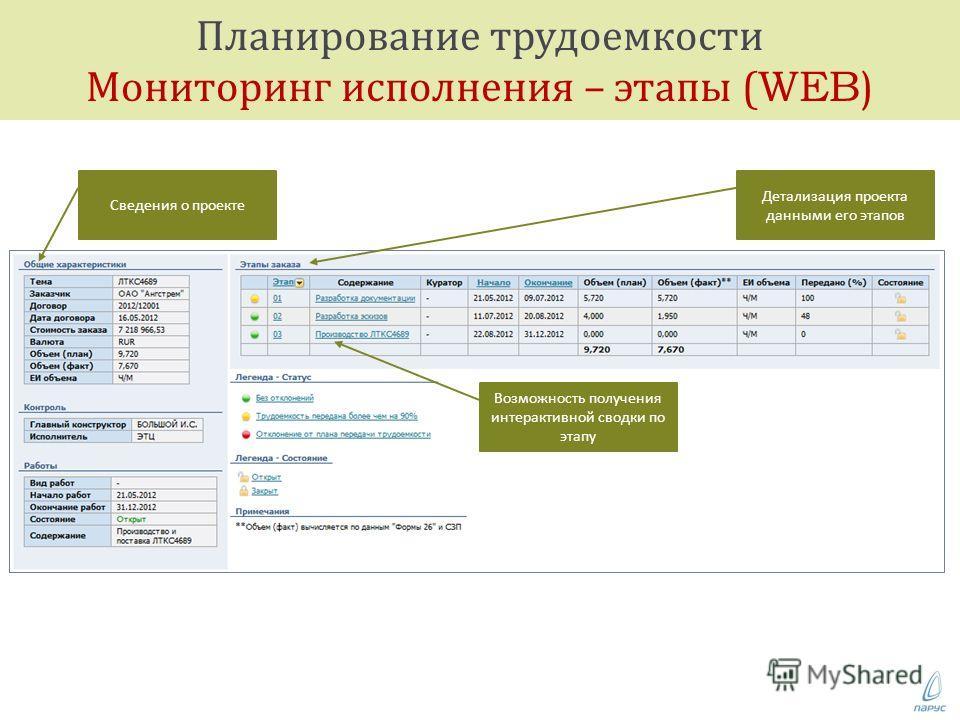 Планирование трудоемкости Мониторинг исполнения – этапы (WEB) план Детализация проекта данными его этапов Сведения о проекте Возможность получения интерактивной сводки по этапу