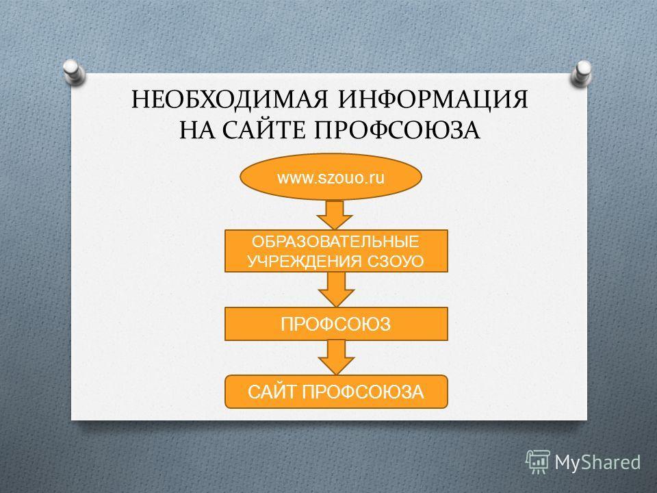 НЕОБХОДИМАЯ ИНФОРМАЦИЯ НА САЙТЕ ПРОФСОЮЗА www.szouo.ru ОБРАЗОВАТЕЛЬНЫЕ УЧРЕЖДЕНИЯ СЗОУО ПРОФСОЮЗ САЙТ ПРОФСОЮЗА