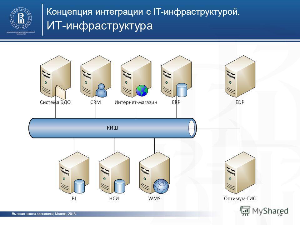 Высшая школа экономики, Москва, 2013 24 ИТ-инфраструктура Концепция интеграции с IT-инфраструктурой.