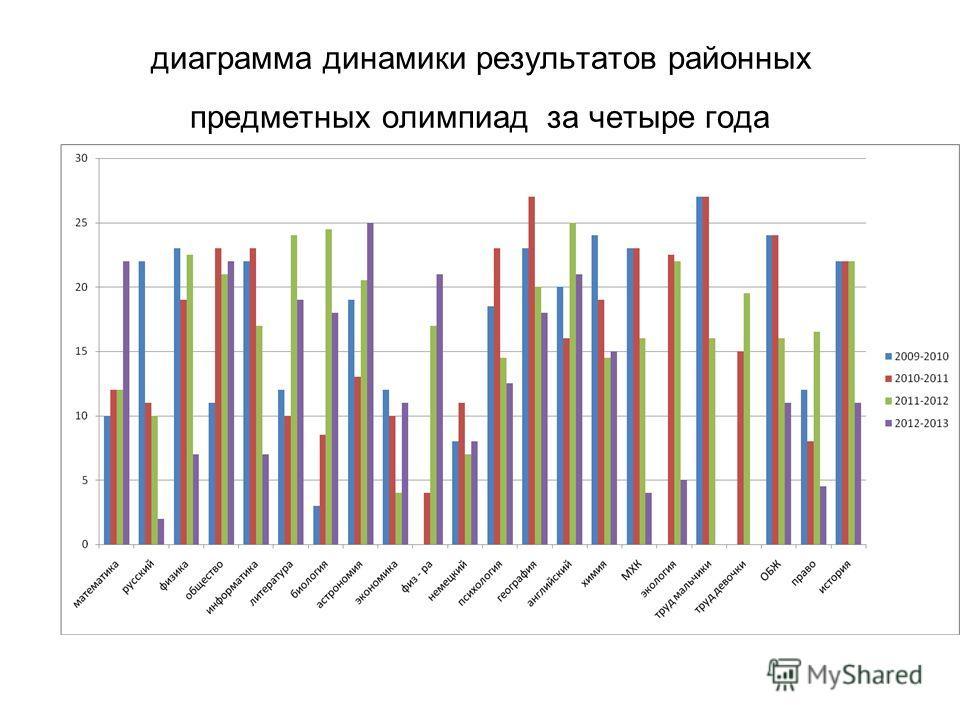 диаграмма динамики результатов районных предметных олимпиад за четыре года