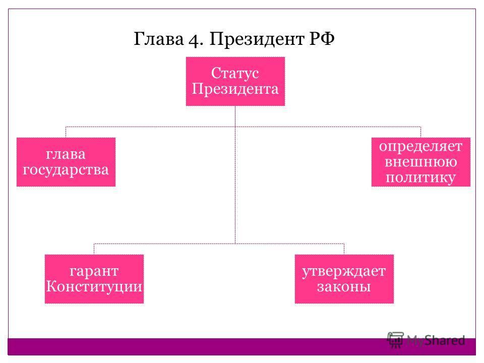 Статус Президента глава государства гарант Конституции утверждает законы определяет внешнюю политику Глава 4. Президент РФ