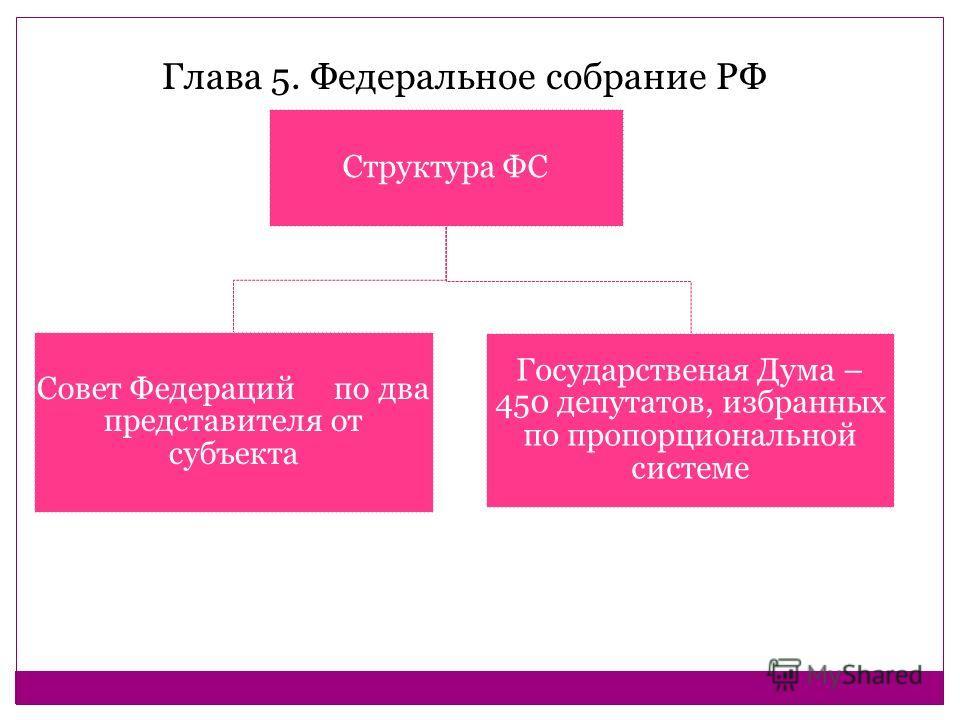 Структура ФС Совет Федераций по два представителя от субъекта Государственая Дума – 450 депутатов, избранных по пропорциональной системе Глава 5. Федеральное собрание РФ