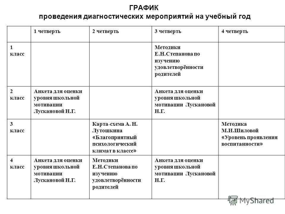 Е.Н.Степанова по изучению