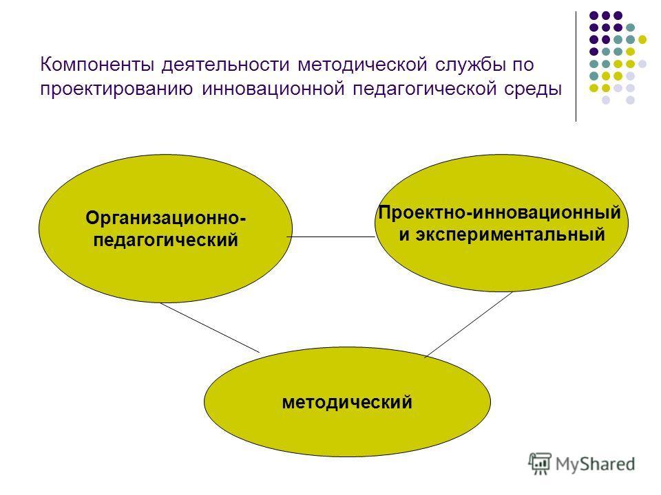 Компоненты деятельности методической службы по проектированию инновационной педагогической среды Организационно- педагогический методический Проектно-инновационный и экспериментальный