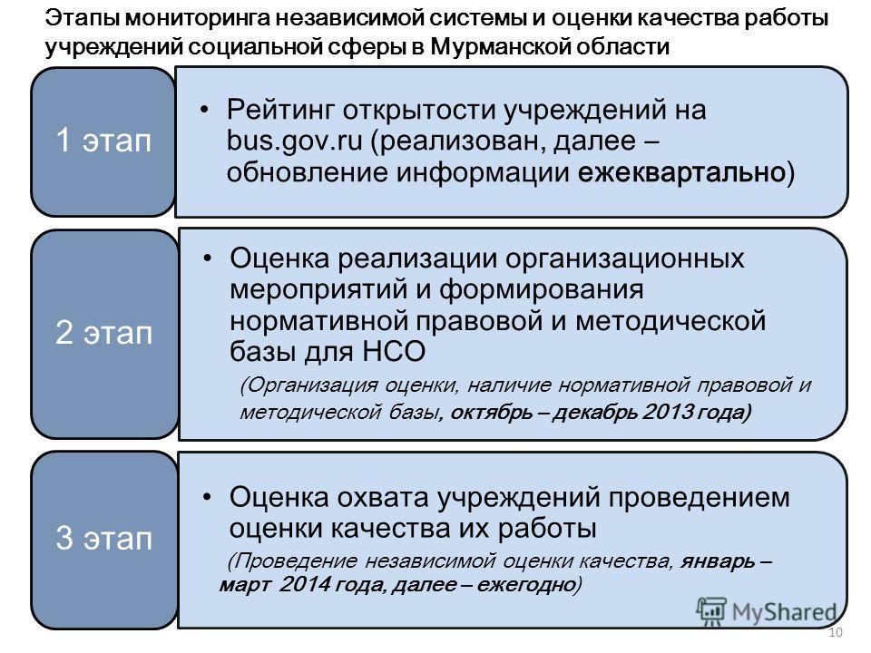 Этапы мониторинга независимой системы и оценки качества работы учреждений социальной сферы в Мурманской области 10 Рейтинг открытости учреждений на bus.gov.ru (реализован, далее – обновление информации ежеквартально) 1 этап Оценка реализации организа