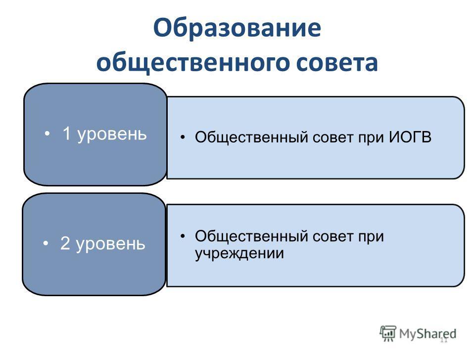 Образование общественного совета 1 уровень 2 уровень Общественный совет при ИОГВ Общественный совет при учреждении 11