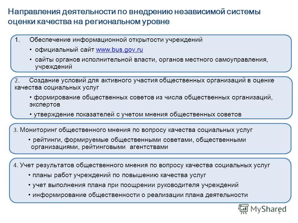 4 Направления деятельности по внедрению независимой системы оценки качества на региональном уровне 1.Обеспечение информационной открытости учреждений официальный cайт www.bus.gov.ruwww.bus.gov.ru сайты органов исполнительной власти, органов местного