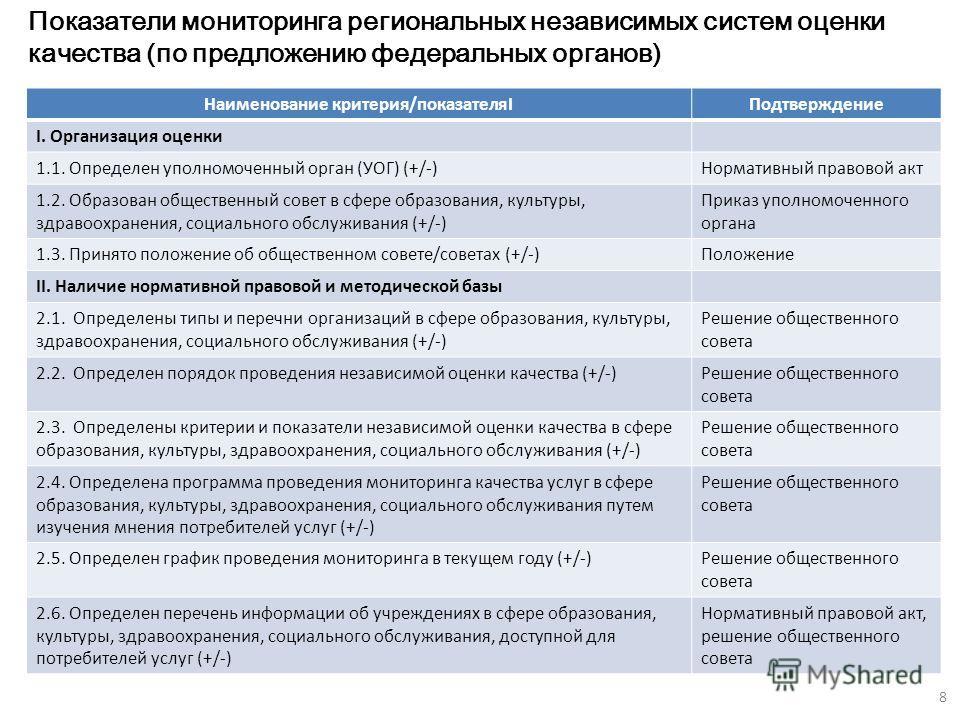 Показатели мониторинга региональных независимых систем оценки качества (по предложению федеральных органов) Наименование критерия/показателяIПодтверждение I. Организация оценки 1.1. Определен уполномоченный орган (УОГ) (+/-)Нормативный правовой акт 1