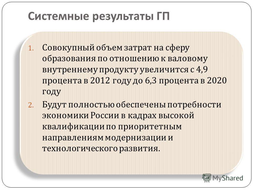 Системные результаты ГП 1. Совокупный объем затрат на сферу образования по отношению к валовому внутреннему продукту увеличится с 4,9 процента в 2012 году до 6,3 процента в 2020 году 2. Будут полностью обеспечены потребности экономики России в кадрах