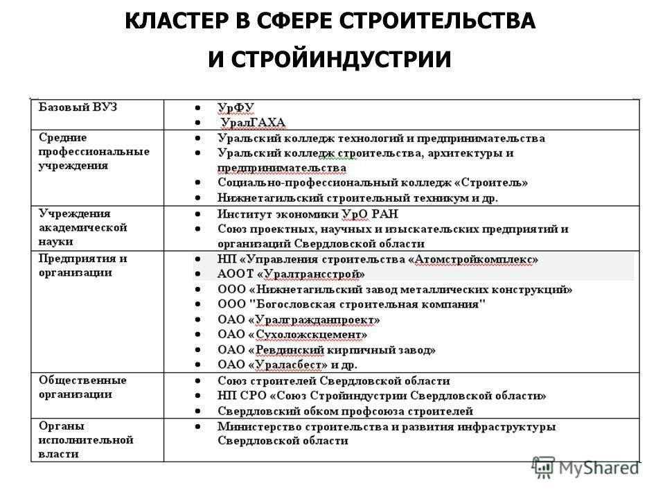 КЛАСТЕР В СФЕРЕ СТРОИТЕЛЬСТВА И СТРОЙИНДУСТРИИ