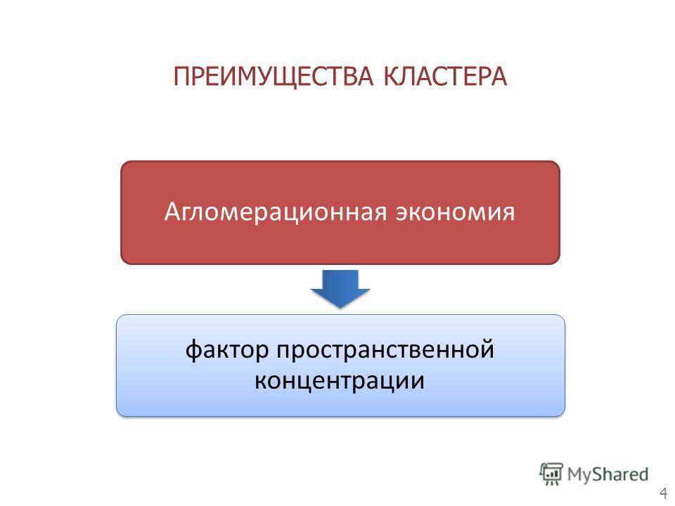 Агломерационная экономия фактор пространственной концентрации ПРЕИМУЩЕСТВА КЛАСТЕРА 4
