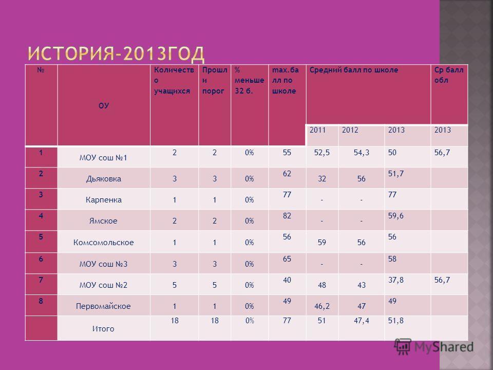 ОУ Количеств о учащихся Прошл и порог % меньше 32 б. max.ба лл по школе Средний балл по школе Ср балл обл 201120122013 1 МОУ сош 1 220%5552,554,35056,7 2 Дьяковка330% 62 3256 51,7 3 Карпенка110% 77 -- 4 Ямское220% 82 -- 59,6 5 Комсомольское110% 56 59