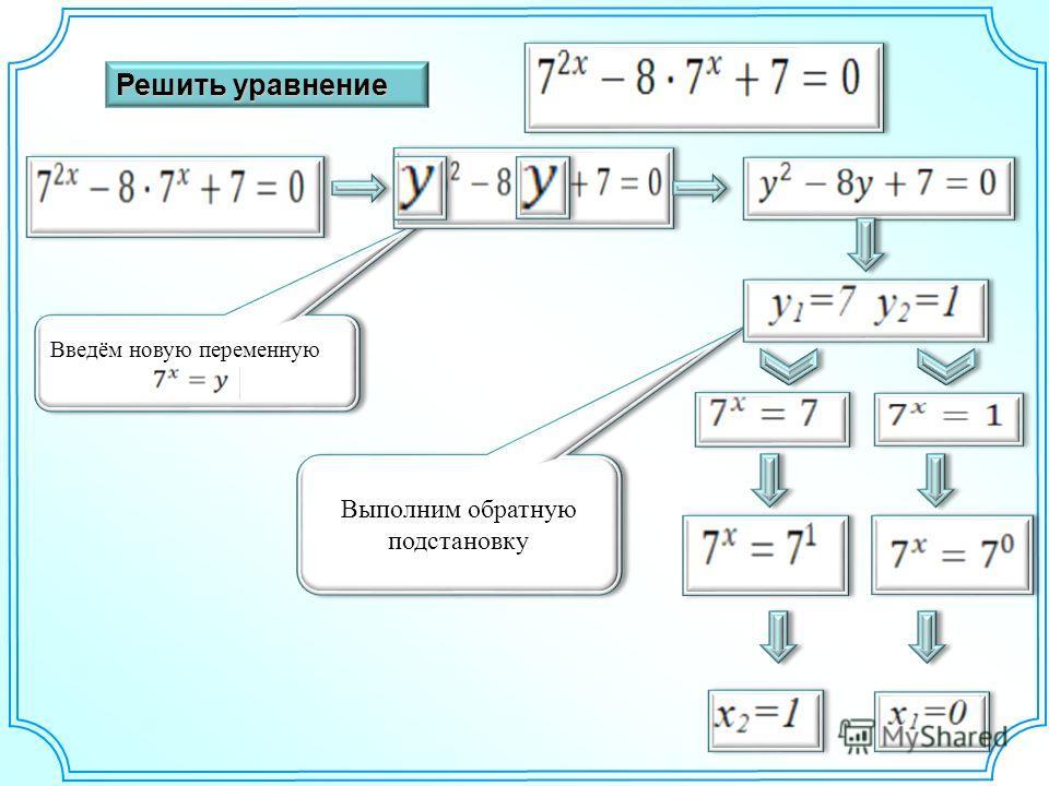 Введём новую переменную Выполним обратную подстановку Решить уравнение