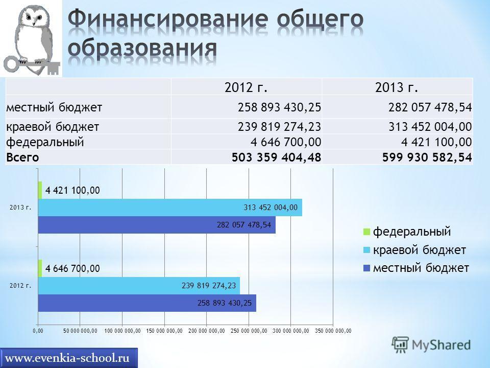 2012 г.2013 г. местный бюджет258 893 430,25282 057 478,54 краевой бюджет239 819 274,23313 452 004,00 федеральный4 646 700,004 421 100,00 Всего503 359 404,48599 930 582,54